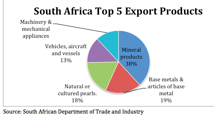 Natural Resources In South African Economy