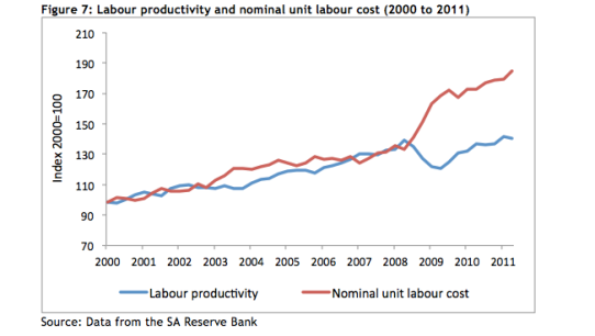 Labor productivity and nominal labor cost